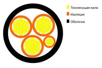 Схема продольного разреза силовых кабелей